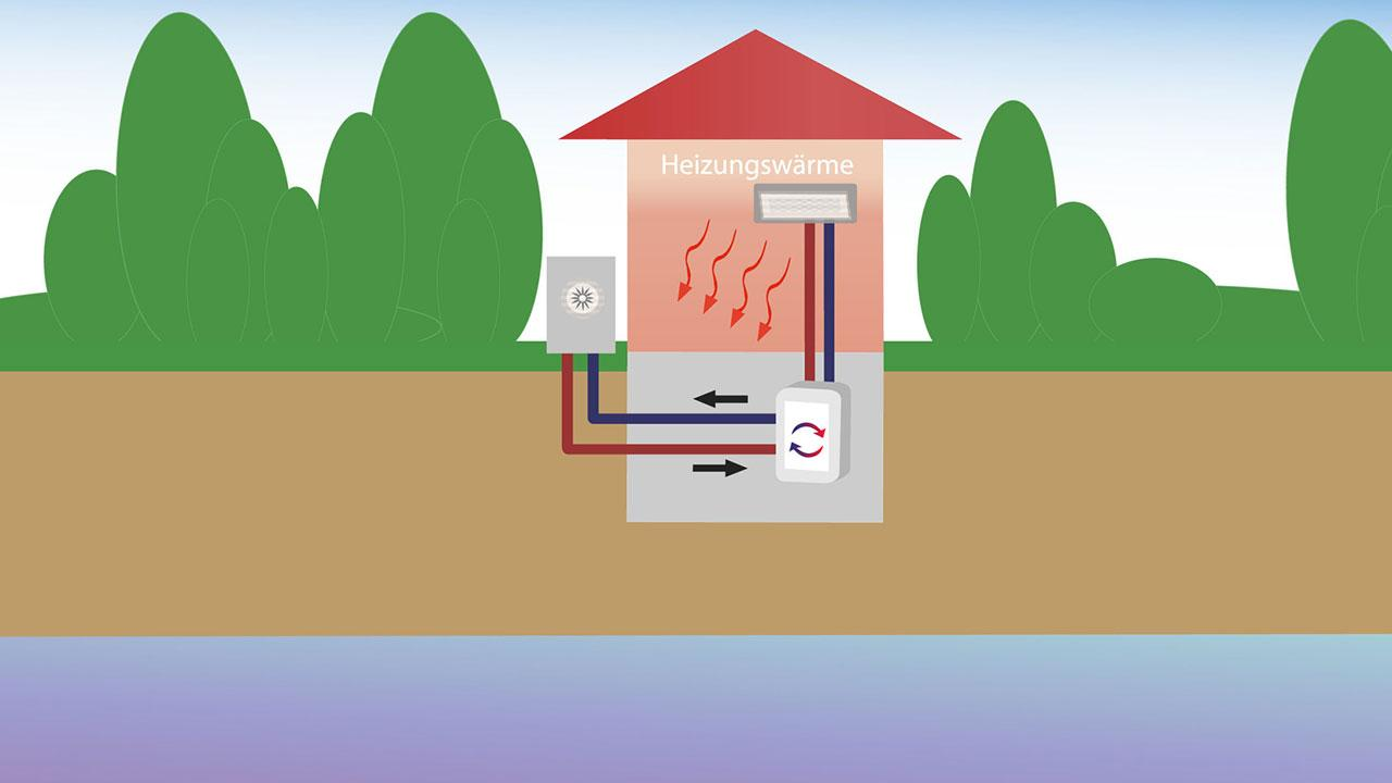 Luftwärmepumpen - Vorteile, Nachteile und Kosten - Darstellung